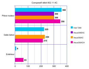 19-graphique-comparatif-802.11-ac
