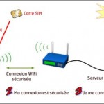 SFR rend le Wi-Fi SIMple